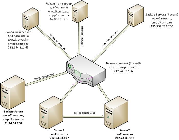 Архитектура SMS-сервиса SMSC.RU
